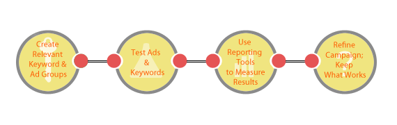 Search Engine Marketing Work Chart